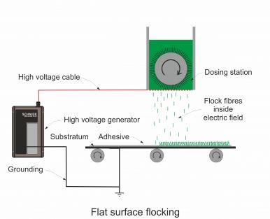 Flat surface flocking with dosing boxes