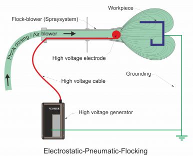 Electrostatic-pneumatic flocking