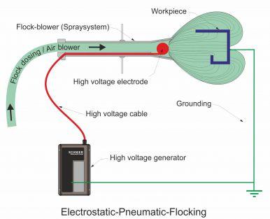 Electrostatic-pneumatic flocking