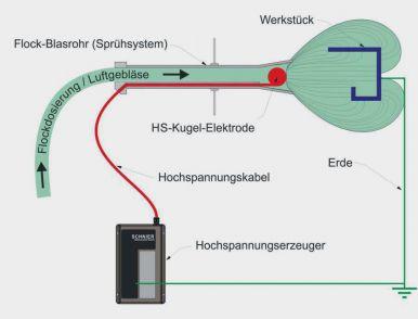 Elektrostatisch-Pneumatische Beflockung
