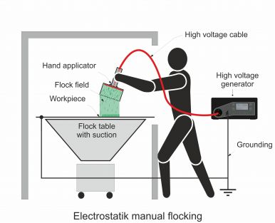 Electrostatic manual flocking