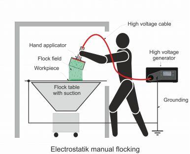 Electrostatic manual flocking