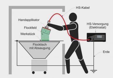 Elektrostatische Handbeflockung