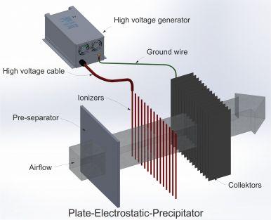 Plate electrostatic precipitator