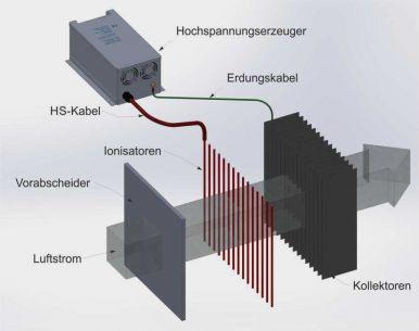 Platten-Elektrofilter