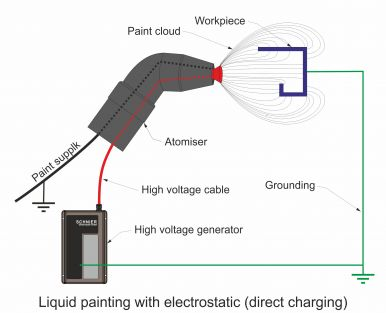 Liquid painting with electrostatics through contact charging