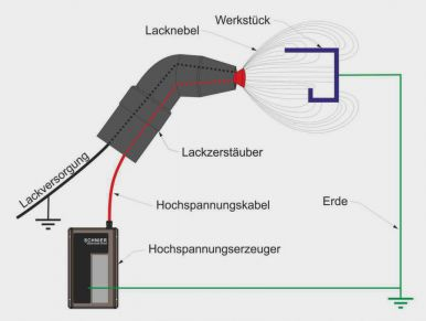 Nasslackierung mit Elektrostatik durch Kontaktaufladung