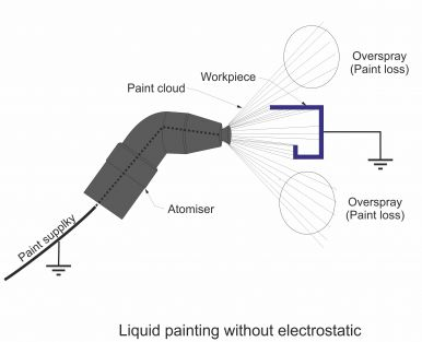 Liquid painting without electrostatics