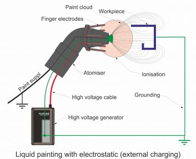 Liquid painting with electrostatics through external charging