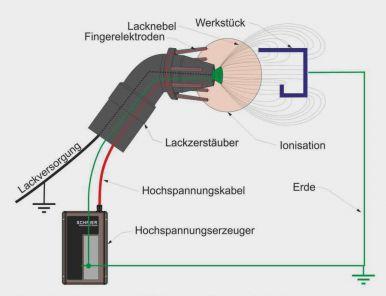 Nasslackierung mit Elektrostatik durch Außenaufladung