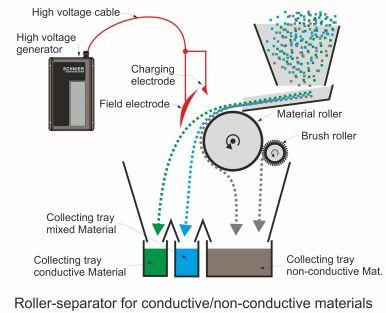 Roller separator