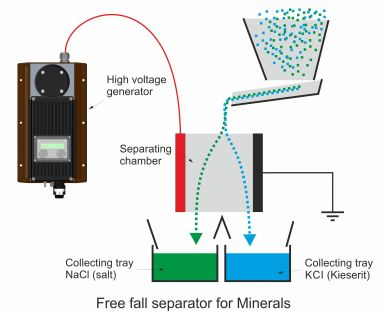 Free fall separator for minerals