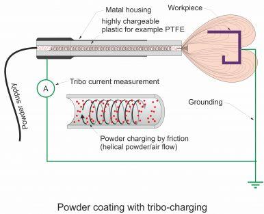 Tribo powder coating